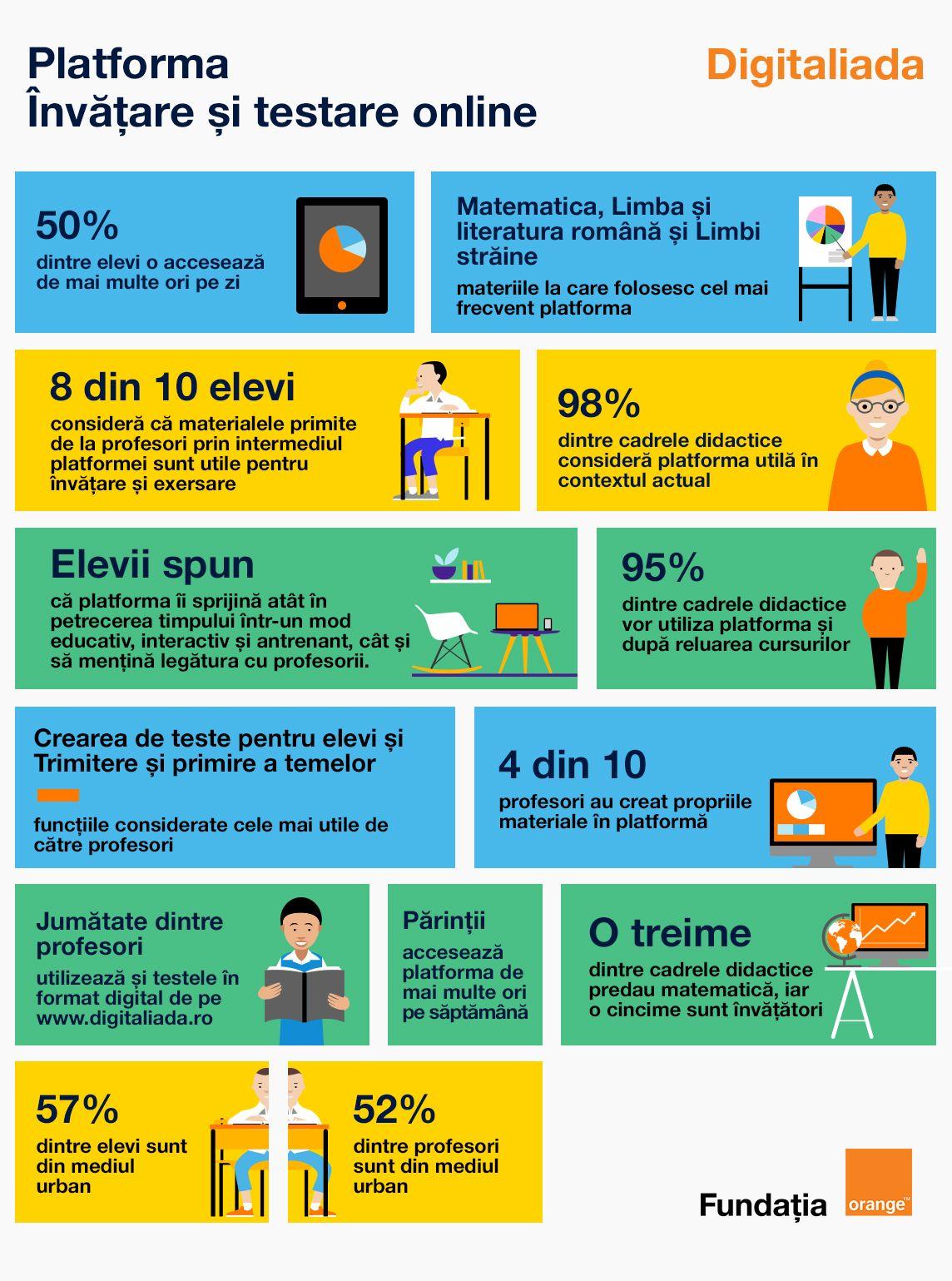 Studiu Digitaliada Ce resurse online folosescprofesorii